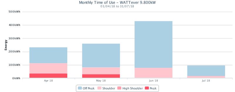 Battery Impact Chart