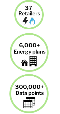 41 Retailers Over 6,000 Energy Plans Over 300,000 current data points