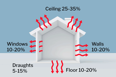 Winter heat loss in uninsulated home