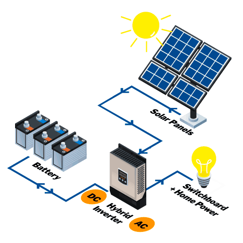 How does battery storage work