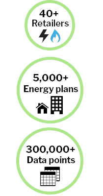 Get on top of energy pricing with WATTever - Over 40 Retailers, 6000 Plans and 300k data points